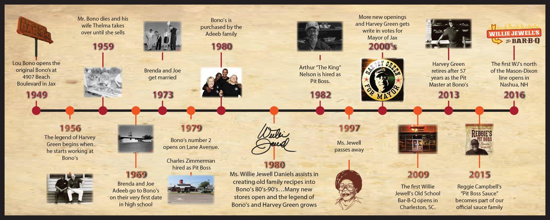 willie-jewells-bonos-timeline